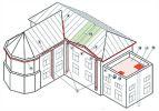 Обогрев сложной крыши